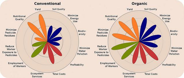 有機和慣行農法的各方面比較。圖片來源:Reganold and Wachter