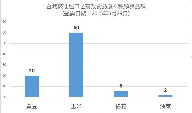 台灣核准進口之基改食品原料(20150529)